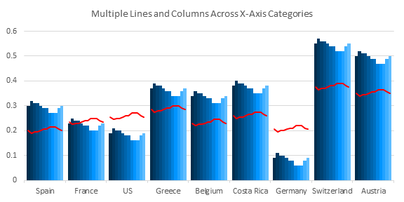 Multiple Lines and Columns by Category - Chart 6