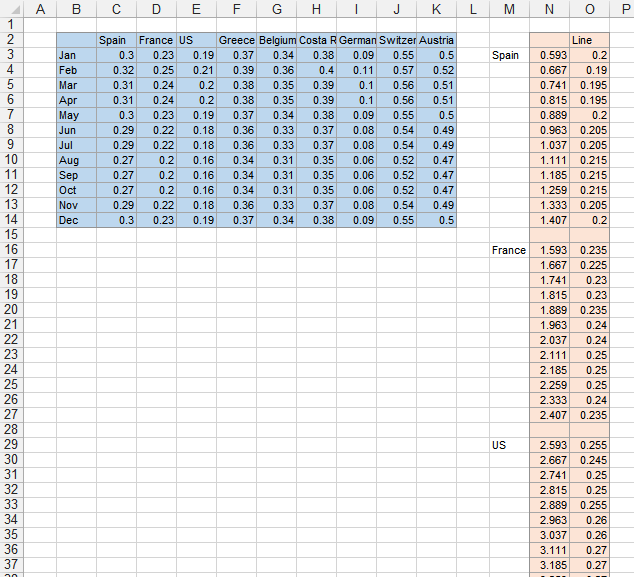 Multiple Lines and Columns by Category - Data