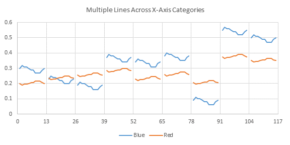 Multiple Line Charts by Category - Chart 1