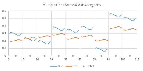 Multiple Line Charts by Category - Chart 2