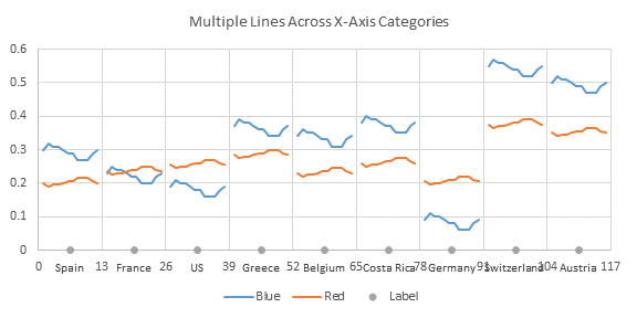 Multiple Line Charts by Category - Chart 3