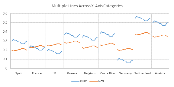 Multiple Line Charts by Category - Chart 4