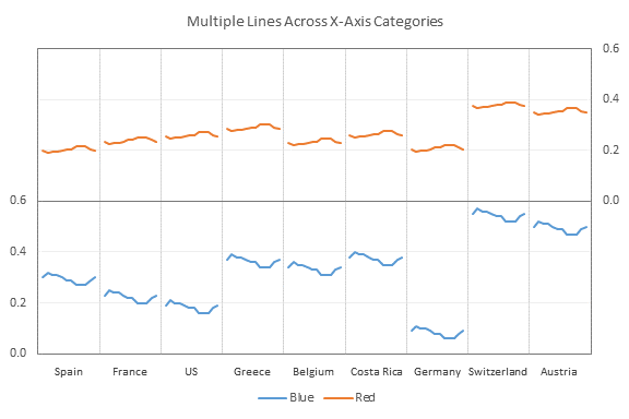Multiple Line Charts by Category - Chart 7