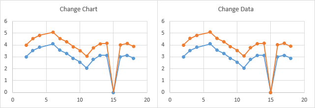 Vba approaches to plotting gaps in excel charts peltier tech blog both series in both charts show a missing marker at x5 with a line connecting the points at x4 and x6 these missing points correspond to na errors in ccuart Images