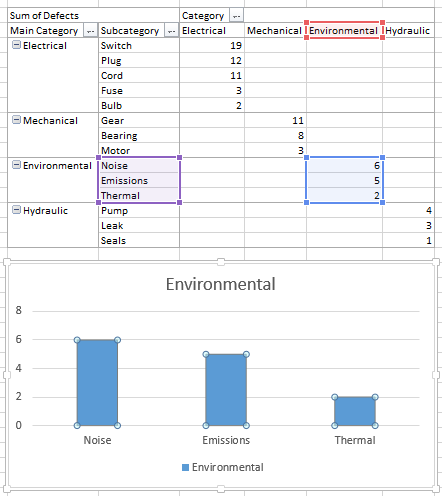 Chart and Pivot Table, with Source Data Highlighted