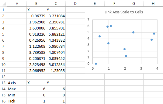 Simple data and scatter chart with range containing axis scale parameters