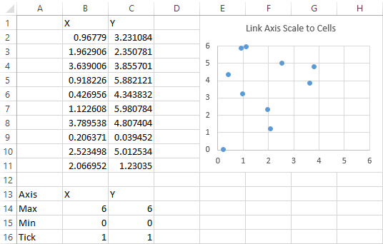 Simple data and scatter chart after rescaling axes