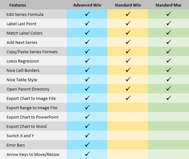 Comparison of custom charts offered by the Standard and Advanced Editions of the Peltier Tech Chart Utility