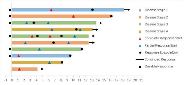 Swimmer Plots In Excel Peltier Tech Blog