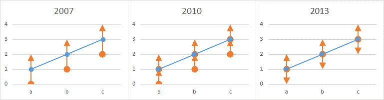 Simple Line Chart with Simple Error Bars