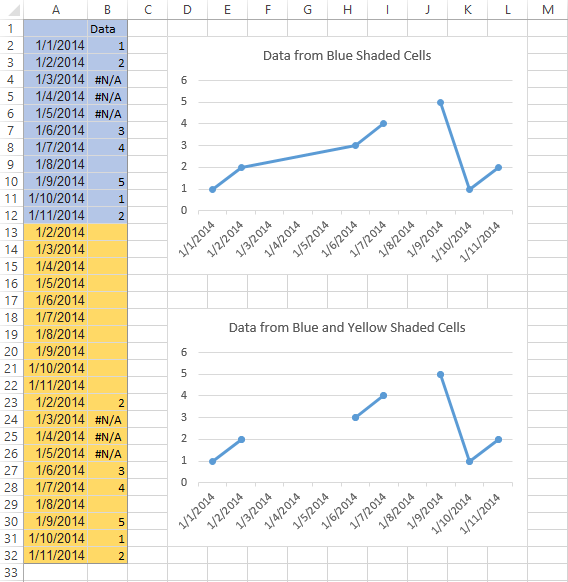 Vba approaches to plotting gaps in excel charts peltier tech blog here is how the chart sees the data using a text axis makes the chart sort the data first so the yellow and blue cells from above are mixed together ccuart Images
