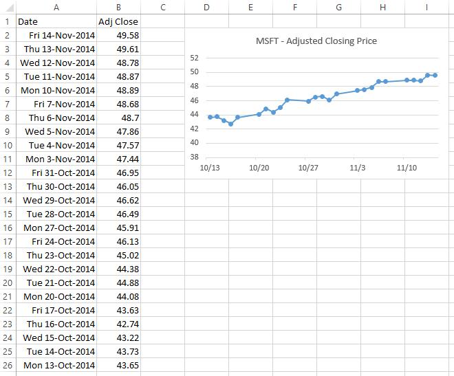 Chart Entire Range