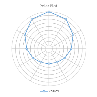 Excel Polar Plot