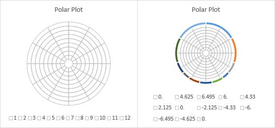 Excel Polar Plot Steps 3 and 4