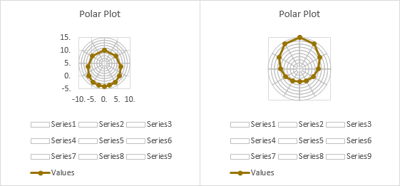 Excel Polar Plot Steps 5 and 6