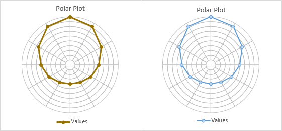 Excel Polar Plot Steps 9 and 10