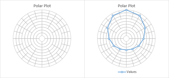 Excel Polar Plot Fancy Grid Without Crosshairs