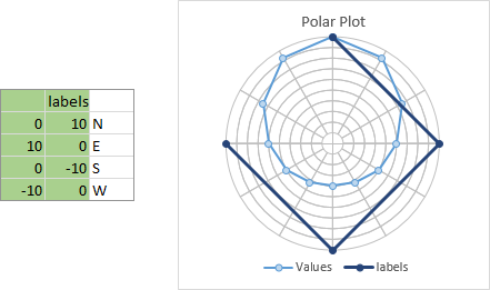 Astounding Polar Plot In Excel Peltier Tech Blog Wiring 101 Orsalhahutechinfo