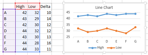 Floating bars in excel charts peltier tech blog here we have high and low values shown together in a line chart there is another worksheet column with formulas that compute the differences delta ccuart Gallery