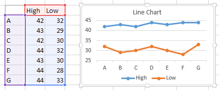 Floating bars in excel charts peltier tech blog in excel 2013 on the chart tools design ribbon tab click the add chart element dropdown click lines and select high low lines in excel 2007 or 2010 ccuart Gallery