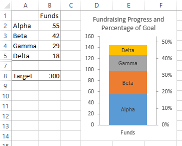 Stacked Columns Showing Fundraising Totals