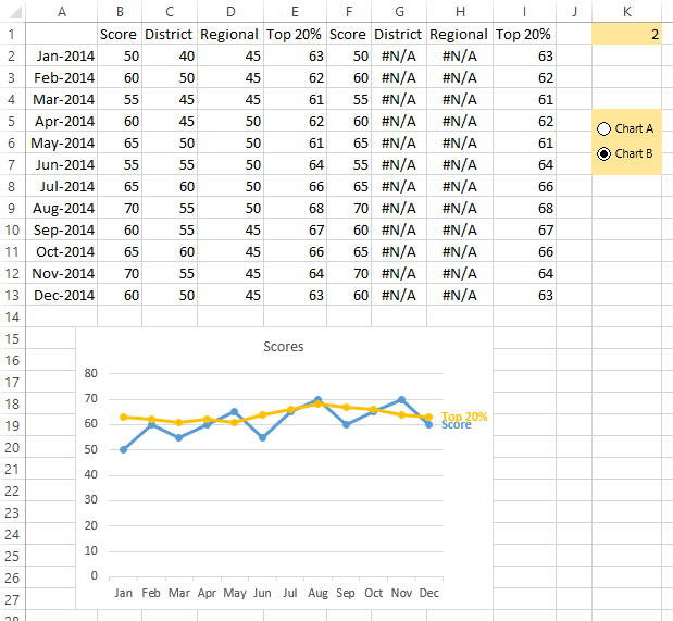 Data and Chart 'B'