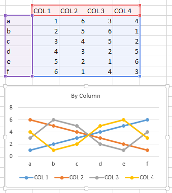 Chart plotted by column with assigned series names