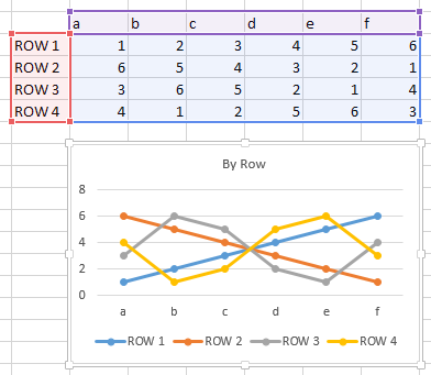 Chart plotted by row with assigned series names