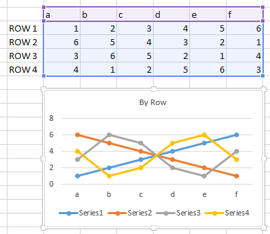 Chart plotted by row with no series names