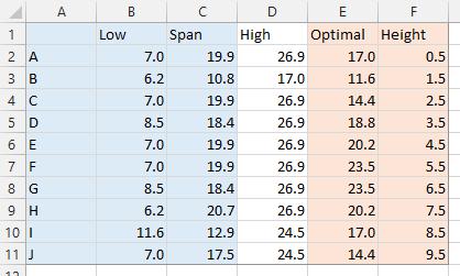 modified data