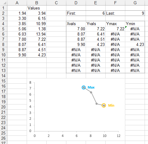 Highlight minimum and maximum in an excel chart peltier tech when i change first to 6 last back to 9 the table and the chart update to show a different four points and different max and min are indicated ccuart Choice Image