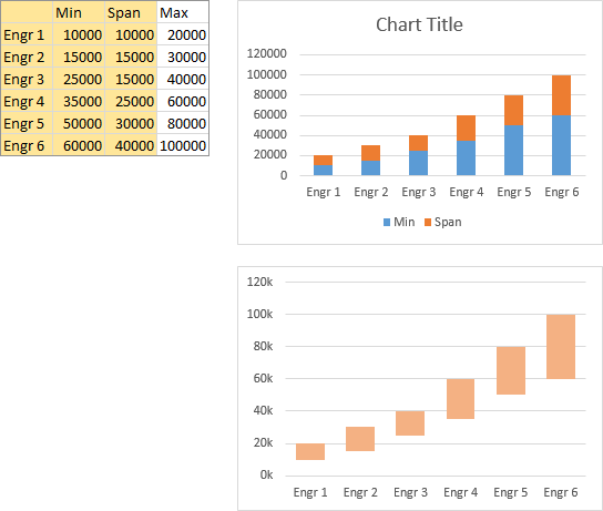 Salary Band Data and Floating Bar Chart