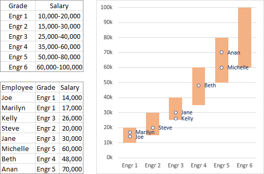 Salary Data and Chart