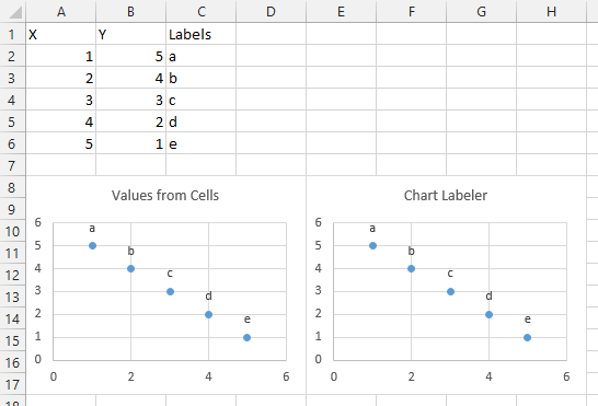Labels Excel Worksheet : How to change column label in excel rename