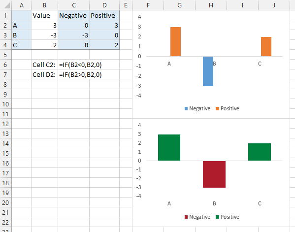 how to make negative numbers appear red in excel