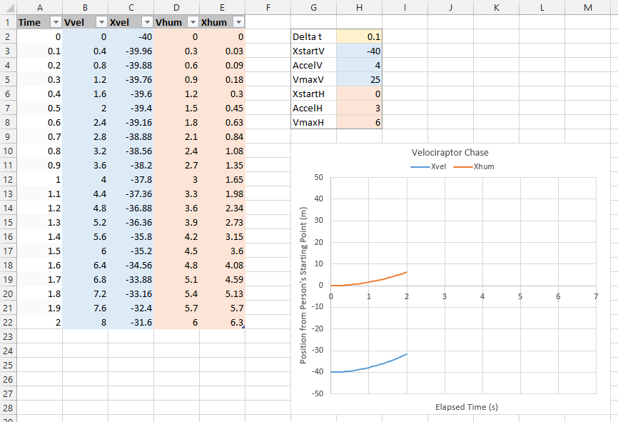 Velociraptor Problem - Simple Excel Table - In Progress