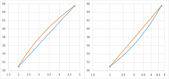 Excel Interpolation Formulas - Peltier Tech Blog