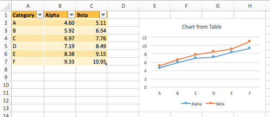 Excel Chart Based On Table