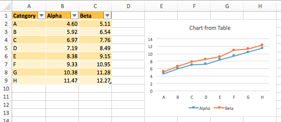 Excel Chart Expands to Include Added Table Rows
