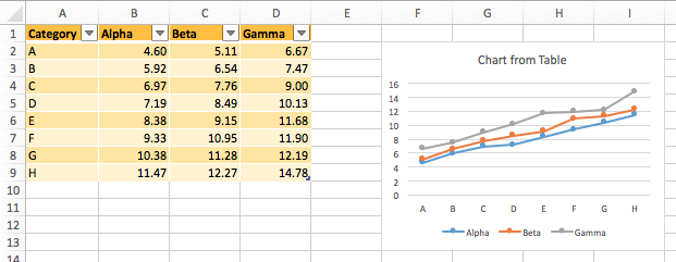 Excel Chart Expands to Include Added Table Columns