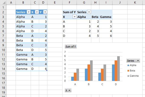 Working with pivot charts in excel peltier tech blog below the pivot table is an excel pivot chart which plots the data from the pivot table note the field buttons in the pivot chart corresponding to the ccuart Image collections