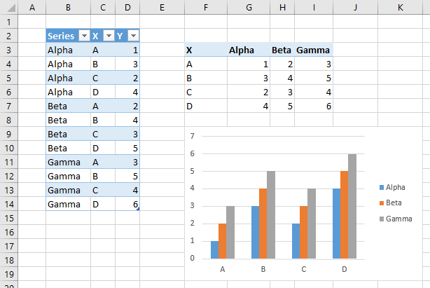 excel vba chart source data range create chart using