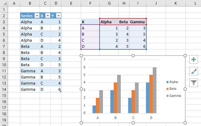 Working with pivot charts in excel peltier tech blog when you select a plotted series the data for that series is highlighted in the worksheet the highlighting for the first series of our simple chart in ccuart Choice Image
