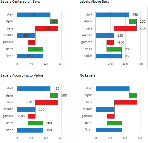 Rotated Waterfall Chart Label Options