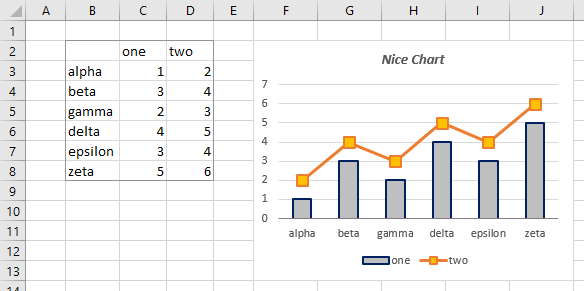 Original worksheet's data and chart