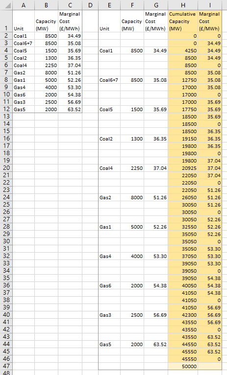Power Generation Production Costs - Table
