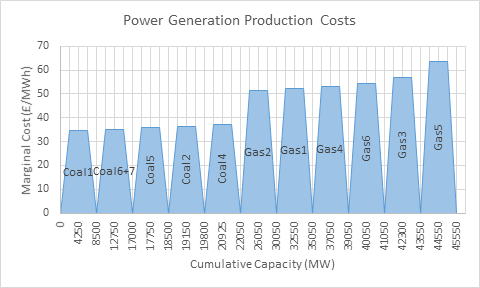 Power Generation Production Costs - Area Chart (needs fixing)