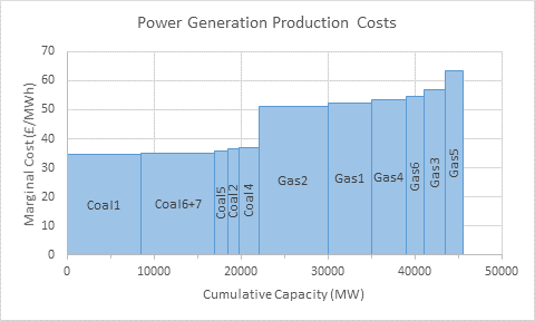Power Generation Production Costs - Area Chart