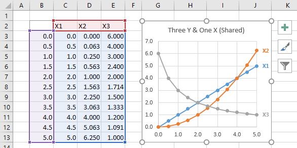 XY Scatter Chart with Three Series
