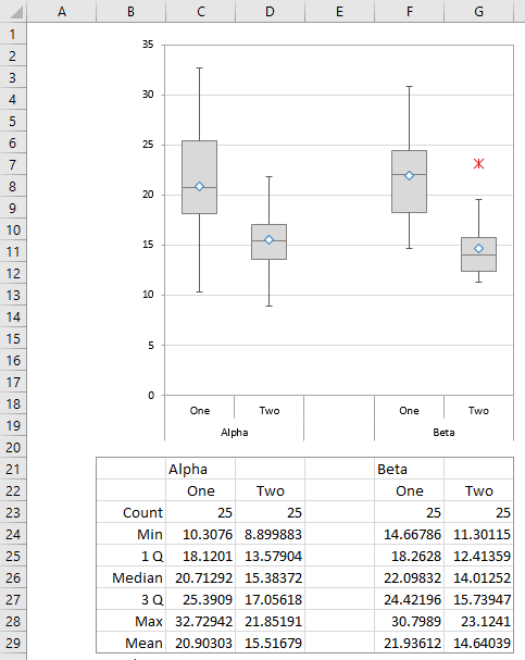 Paired and Split Box Plot, Grouped by Alpha and Beta